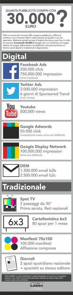 Quanta pubblicità puoi comprare con 30.000 Euro oggi in Italia? Un confronto tra i costi per ogni singolo canale (digitale e non).