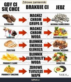 Zdrowe zamienniki jedzenia - Zdrowe zamienniki Healthy Tips, Healthy Eating, Healthy Recipes, Pam Pam, Nutrition, Slow Food, Health Advice, Food Design, Food Hacks