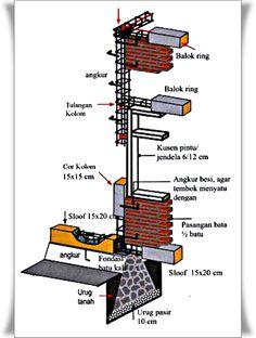Memahami hubungan struktur pondasi, sloof, kolom, dan ringbalok pada rumah…