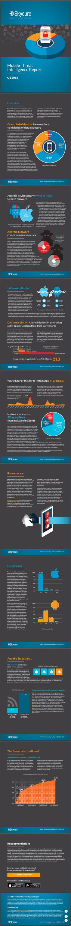 SkyCure - Mobile Threat Intelligence Report Q1 2016 - July 2016 #mobilesecurity