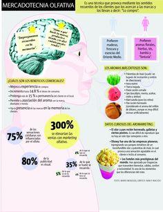 Aromarketing Infographic