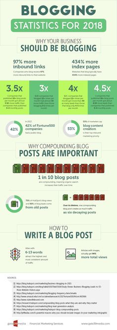 Why starting a blog for your business is important.