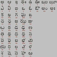 Telugu Script - South India