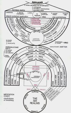 Metaphysical Diagrams | Secret Energy - State Of Consciousness Diagram