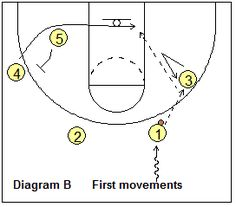 Thunder Offense - Coach's Clipboard #Basketball Coaching