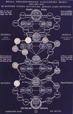 Secret Symbols of The Rosicrucians - 1785