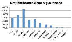 Si España se planteara fijar el tamaño mínimo en 20.000 habitantes por Ayuntamiento, igual que Francia ahora mismo está haciendo, 7.714 municipios se verían afectados, el 95% del total de municipios. En los que vive el 31,5% de la población de nuestro país.