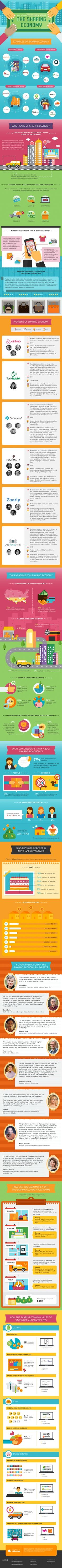 All you need to know about The Sharing Economy Infographic  #Infographics