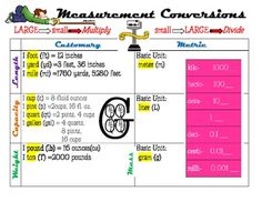 Here's a measurement page that includes a chart on for converting units within the customary and metric measurement systems. The chart also lists the customary and metric abbreviations for the most commonly used measurements.