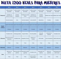 Weekly menu for diet 1200 kcals. # 1200 weight plans plans to lose weight recipes adelgazar detox para adelgazar para adelgazar 10 kilos para bajar de peso para bajar de peso abdomen plano diet Healthy Menu, Healthy Eating Recipes, Healthy Tips, Best Keto Diet, Keto Diet Plan, Diet Plans, Dieta Fitness, Health Fitness, Perder 10 Kg