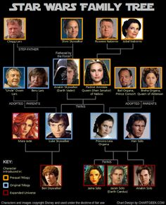 "Chart Geek has created the Star Wars Family Tree as a way to ""brush up on your Star Wars lore"" in anticipation of the new Star Wars movies.Plus, if you're unfamiliar with the Star Wars Expanded. Star Wars Film, Star Wars Bb8, Nave Star Wars, Star Trek, Star Wars Family Tree, Family Tree Chart, Family Trees, Star Wars Love, Starwars"