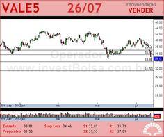 VALE - VALE5 - 26/07/2012 #VALE5 #analises #bovespa