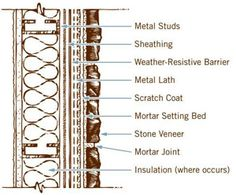 metal lath for stone veneer. metal lath for stone veneer - google search | landscape construction pinterest and