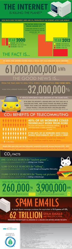 O impacto ambiental da internet