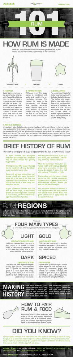 Rum 101 Infographic, designed by Emily Harris, Graphic Design Coordinator at…