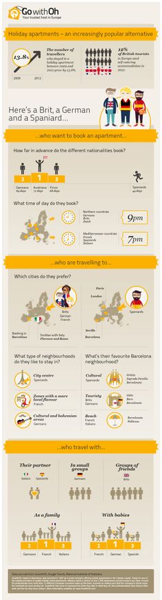 Here's a Brit, a German and a Spaniard… See our cool infographic about the way they love to travel! #GowithOh