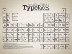 Tabela Periódica das Fontes