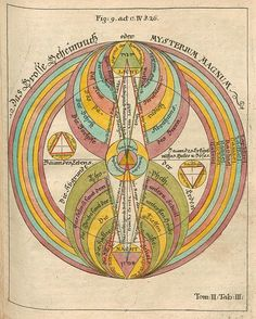 from Opus Mago-cabbalisticum Et Theosophicum, by Georg Von Welling, 1735 / Sacred Geometry <3