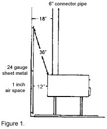 c2c6d6469d2ff6085680086f28c7afec wood burning stoves wood stoves woodstoves and mobile home safety modern homesteading stove Old Furnace Wiring Diagram at readyjetset.co
