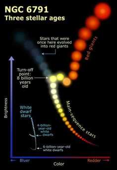 The life-cycle of a star.