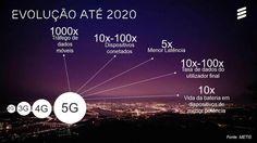 Rede móvel 5G deverá ter preços mais baixos