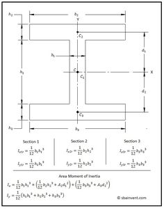 Example of calculating the area moment of inertia on an I-Beam Engineering Notes, Civil Engineering Design, Civil Engineering Construction, Mechanical Engineering Design, Engineering Science, Mechanical Design, Bridge Engineering, Structural Analysis, Math Formulas