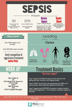 """""""First up infographic Hope ya'll like it! Nursing Mnemonics, Icu Nursing, Nursing Notes, Nursing Schools, Septic Shock Nursing, Sirs Sepsis, Sepsis Symptoms, Infection Control Nursing, Biology College"""