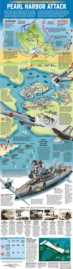Pearl Harbor Attack--my home port during the Vietnam War. Many relics and reminders of the Pearl Harbor attack were still there in Nearby Hickam Airfield still had holes in the walls of offices and barracks as a reminder to never let our guard down. History Facts, World History, Funny History, World War Ii, History Weird, History Timeline, Remember Pearl Harbor, Pearl Harbor Attack, Teaching History