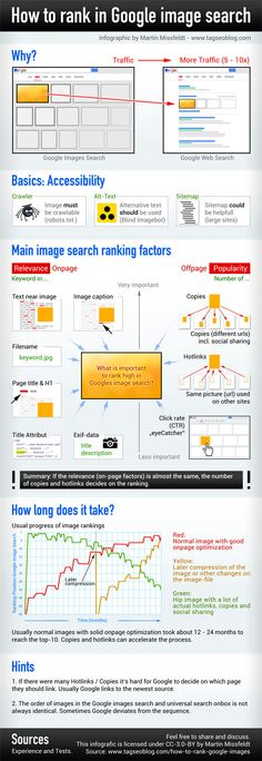 Google images search ranking factors 2014