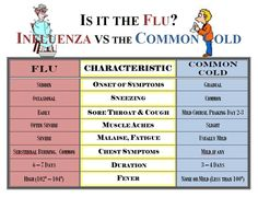 Common cold vs. the Flu. Which one is it?