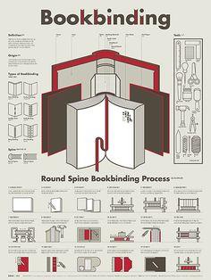 인포그래픽 포스터 Ι 북바인딩(제책)