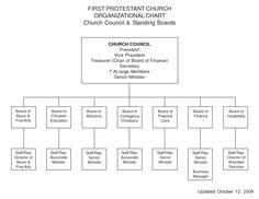 church organizational structure united methodist church - Google ...