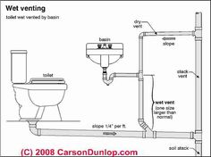 Schematic of wet venting in plumbing systems (C) Carson Dunlop Associates