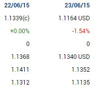 Placements financiers - Forex: #forex #trading #eurusd EUR USD R2 - S4 week 26  +...
