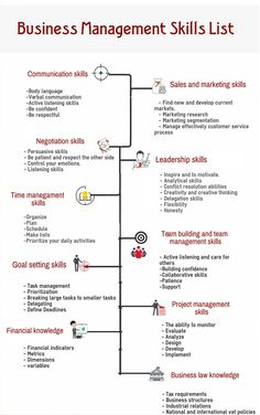 Business Management Skills Business Skills & Software - Business Management - Ideas of Business Management - Business Management Skills Business Skills & Software Business Management, Management Tips, Business Planning, Business Tips, Business Infographics, Business Software, Change Management, Cv Finance, Memes Gretchen