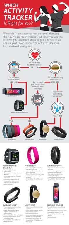 Best fitness tracker with heart rate monitor Which activity tracker is right for you Infographic Wearable fitness technologies are revolutionizing the way we approach wellness. Whether you want to lose weight, take more steps or gain a competitive edge in your favorite sport, an activity tracker will help meet your goals.