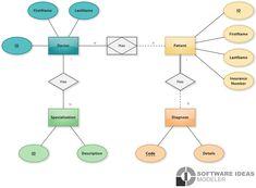 Data Modeling, Chen, Diagram, Base