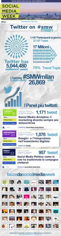 Social Media Week Milano:  - http://blog.hepcatsmarketing.com - check out our blog network for more news like this!