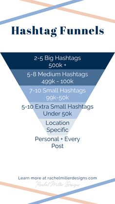 Do you have a hashtag strategy?? When deciding which hashtags to use I research and compile a big list of hashtags specific for the brand (I am talking 100+ hashtags), break them down into lists by size, and then use the #hashtagfunnel to decide which hashtags get used on a post. A hashtag funnel helps me structure my hashtags and make sure I am using a good combination of big industry hashtags and small niche hashtags. #socialmedia #strategy #marketing List Of Hashtags, Social Media Tips, Marketing, Learning, Big, Instagram, Studying, Teaching, Onderwijs