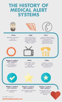 http://www.top10medalertsystems.com/the-history-of-medical-alert-systems-infographic/