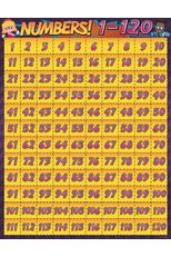Superheroes Collection, Numbers Chart, 17 x 22 inches, Yellow
