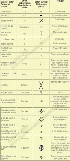 Crochet Abbreviations Chart | Crochet abbreviation chart (in English and ... | I need to learn to...