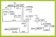 The best sentence diagramming program ive found to date do children need to learn how to diagram sentences ccuart Gallery