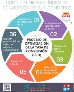 Cómo optimizar el índice de conversión de tu Comercio Electrónico #infografía