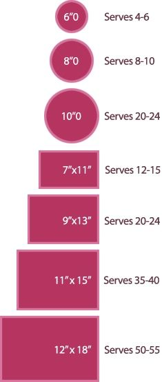 Cake sizes  servings. these are usually based on 1x1 inch square pieces (according to Wilton). When you ask my mom about a wedding cake, this is how she determines the sizes of the layers. BRIDAL SHOWER