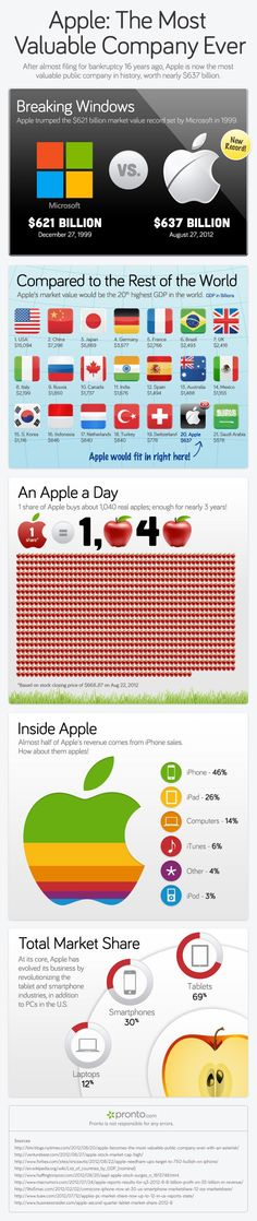 Apple: The Most Valuable Company Ever [Infographic] ~ Damn Cool Pictures