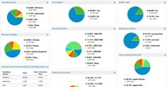 6 Google Analytics Custom Dashboards To Save You Time NOW!