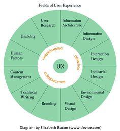 Quien y Qué en el Diseño de experiencia de clientes