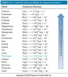 Activity Series: can be used to predict the outcome of reactions between metals and either metal salts or acids; any metal on the list can be oxidized by the ions of elements below it; in other words, any element on the list will replace another element below it in a single replacement reaction by being oxidized by the other metal or hydrogen atom (from an acid)