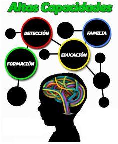Recogemos en esta entrada una selección de enlaces y recursos educativos abiertos  relacionados con las altas capacidades.    Fuente de la ...